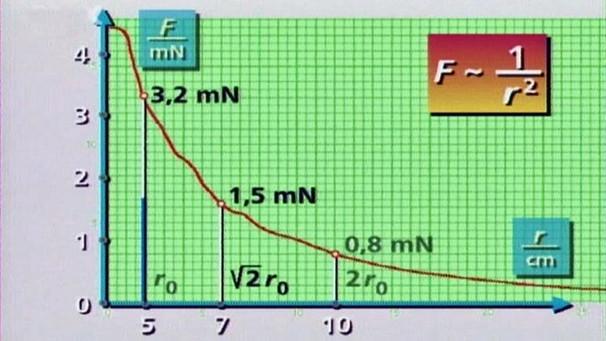 Physik 15 Folge Elektrisches Feld Elektrizitat Physik Telekolleg Br De