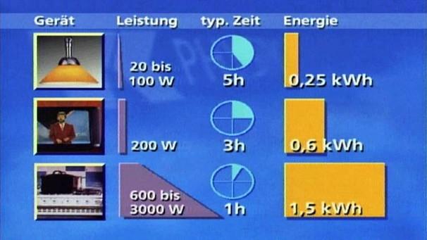 physik 18 folge elektrische arbeit und leistung. Black Bedroom Furniture Sets. Home Design Ideas