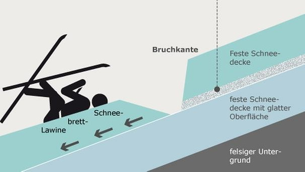 Infografik: Schneebrettlawine | Bild: Pictogramm: Creativ Collection; Grafik: BR